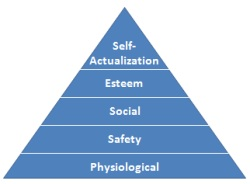 Maslow Theory of Motivation Pyramid
