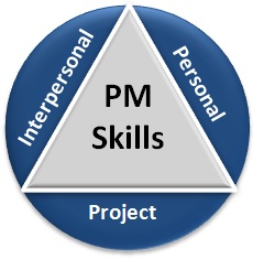 Project Management Skills Triangle