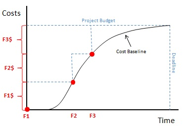 Cost Baseline & Funding Requirements