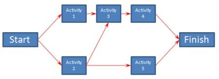 Project Time Management: Network Diagram