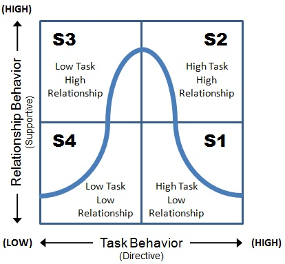 theoretical orientation and leadership style The employee-oriented manager often has a democratic style of leadership managers are called classical motivators whereas more people centered leaders are associated with the human relations theory of kokemuller, neil task orientation vs employee orientation accessed.