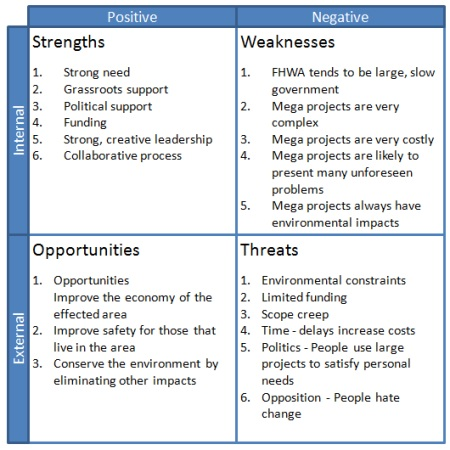 Example Of Swot Analysis Chart http://www.project-management-skills.com/swot-template.html