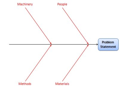 Cause and Effect Diagram - Major Cause Categories
