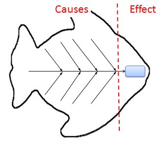 Fishbone diagram cause and effect analysis using ishikawa diagrams ishikawa fish bone diagram ccuart Image collections
