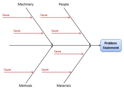 Fishbone diagram cause and effect analysis using ishikawa diagrams ishikawa diagram categorize causes ccuart Image collections