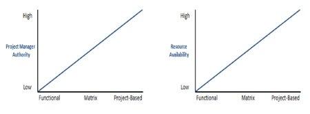 Organizational Structure Spectrum
