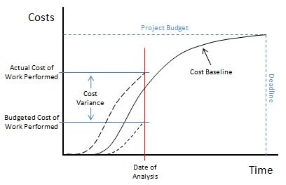 Project Cost Management Chart