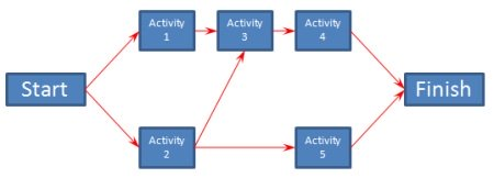 Project Time Management: Network Diagram