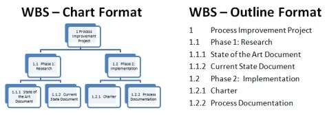 The Work Breakdown Structure (WBS): A Key Project Management Tool