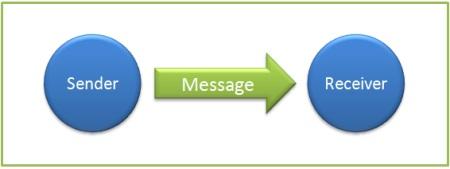 Aristotle's Communication Model