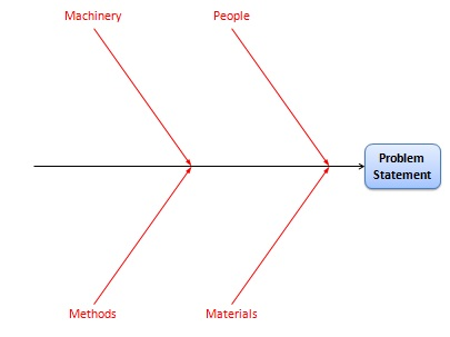 Fishbone diagram cause and effect analysis using ishikawa diagrams ccuart Gallery