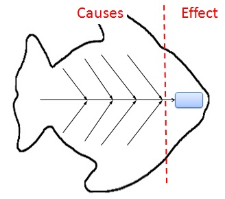 fishbone diagram  cause and effect analysis using ishikawa