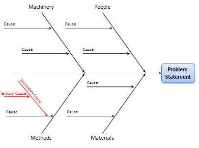 Fishbone diagram cause and effect analysis using ishikawa diagrams fishbone chart ccuart Gallery