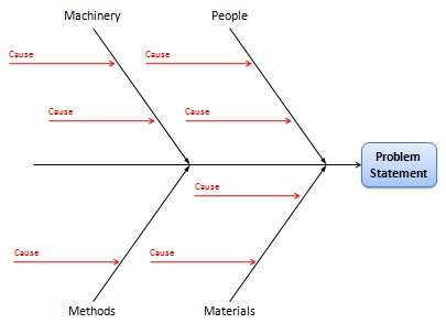 Fishbone diagram cause and effect analysis using ishikawa diagrams ccuart Images