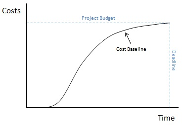 the importance of the function of times budgeting in project management Managerial control process : it's characteristics, importance, techniques and other details  controlling is not the last function of management but it is a continuous process control is not a one-time activity, but a continuous process  various control techniques like budgeting, cost control pre action approvals etc allow.