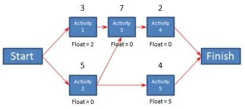 Determining Float