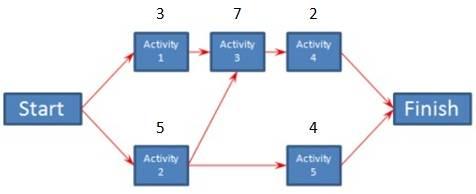 Critical path timeline template – callatishigh. Info.