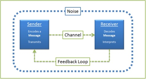 A Communication Model for Project Managers