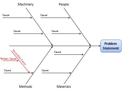 Fishbone diagram cause and effect analysis using ishikawa diagrams fishbone chart ccuart Gallery