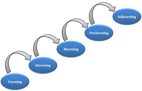 The Tuckman Model of Group Development Forming, Storming, Norming, Performing, & Adjourning