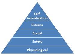 Maslow Theory of Motivation Pyramid