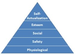 Maslow Theory of Motivation: Applying Maslow's Hierarchy of Needs