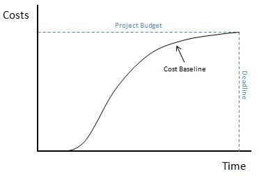 how to create a cost baseline