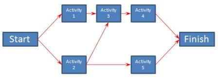 Project time management network diagram ccuart Images